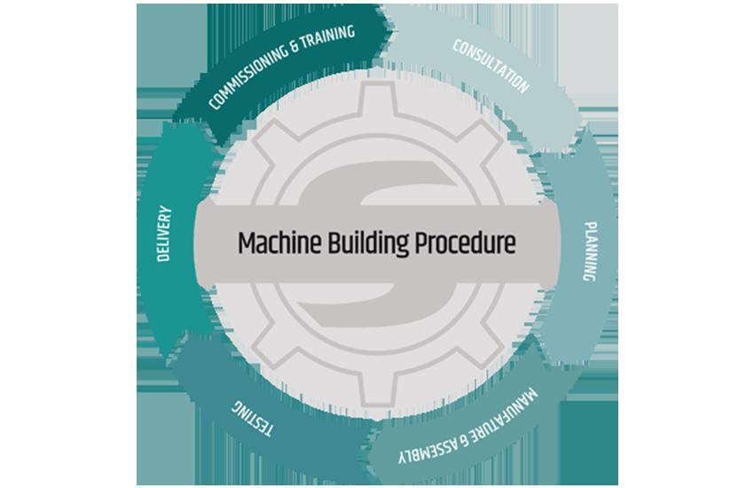 Machine Building Procedure
